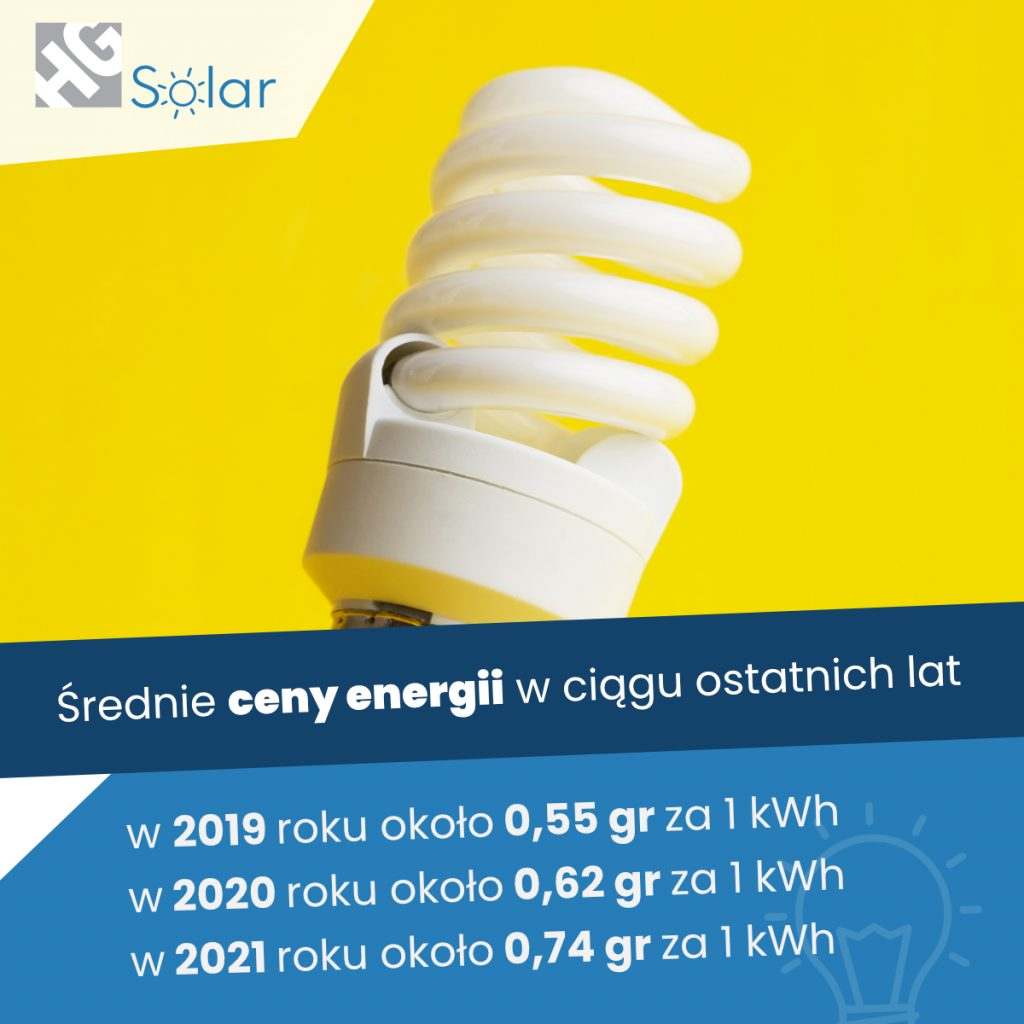 Ceny energii w ciągu ostatnich lat w Polsce
